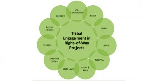 106 Group Tribal Engagement in Right of Way Projects