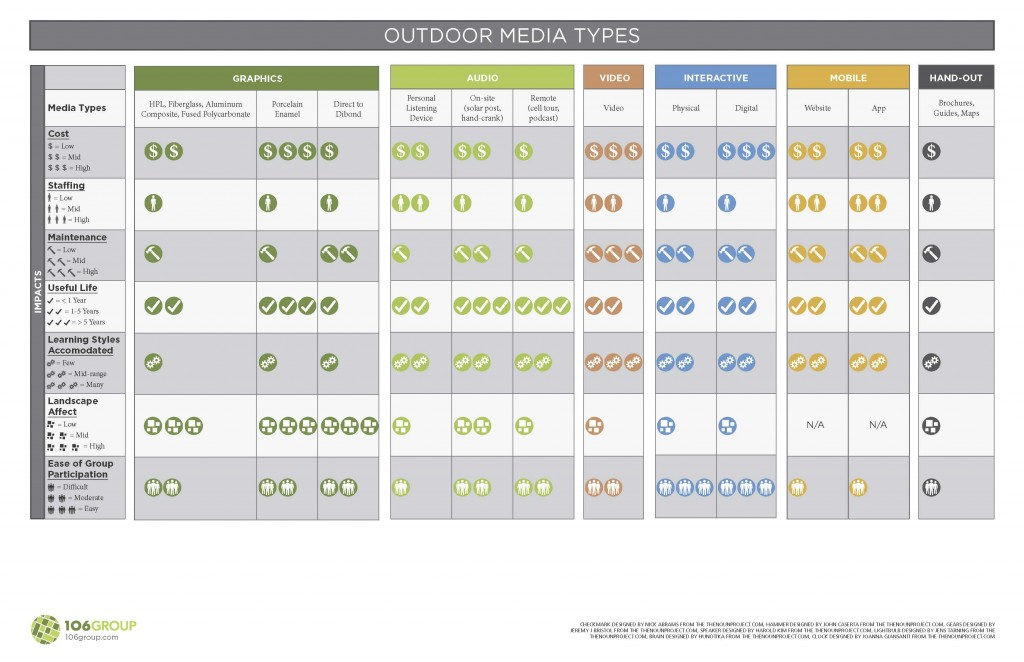 Outdoor Media Types Chart